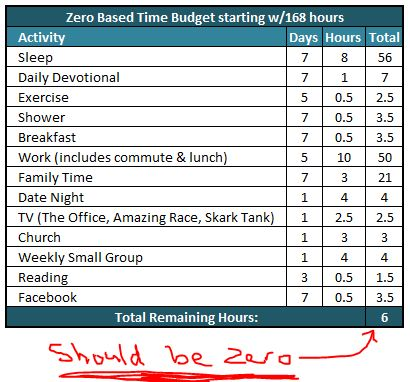 The Power of Zero-Based Time Budgeting